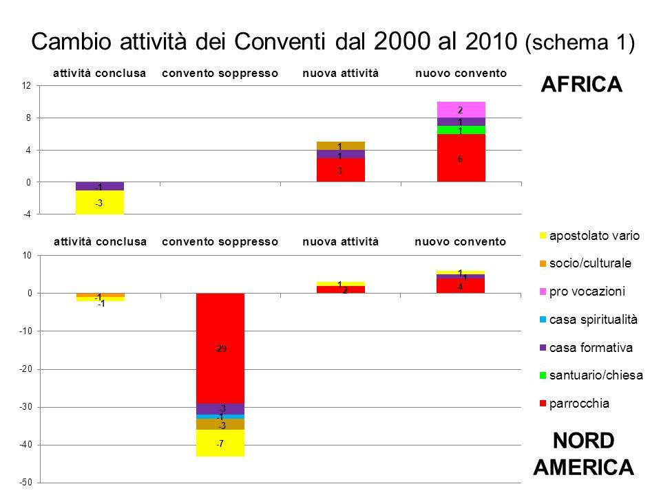 Cambio attività dei Conventi dal 2000 al 2010 (schema 1) AFRICA