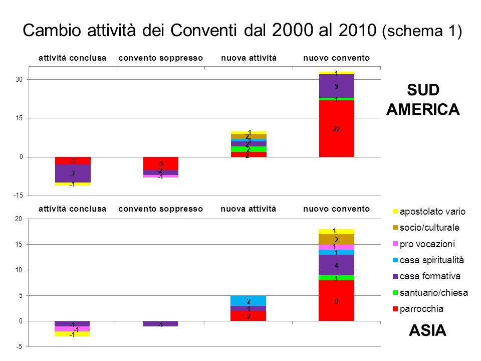 SUD AMERICA Cambio attività dei Conventi dal 2000 al 2010 (schema 1)