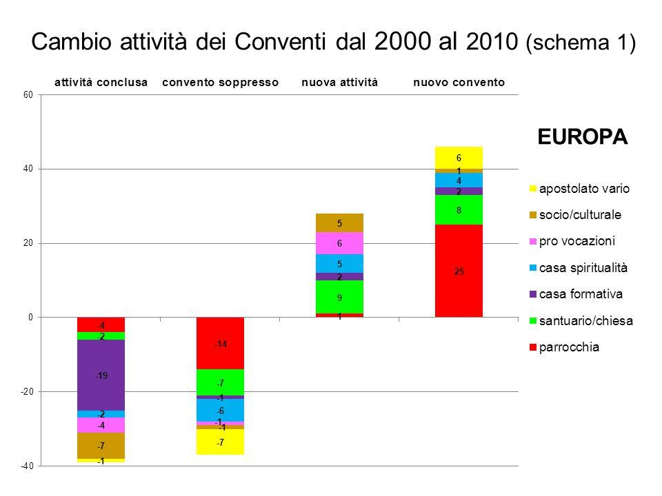 EUROPA Cambio attività dei Conventi dal 2000 al 2010 (schema 1)
