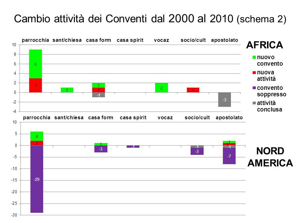AFRICA Cambio attività dei Conventi dal 2000 al 2010 (schema 2)