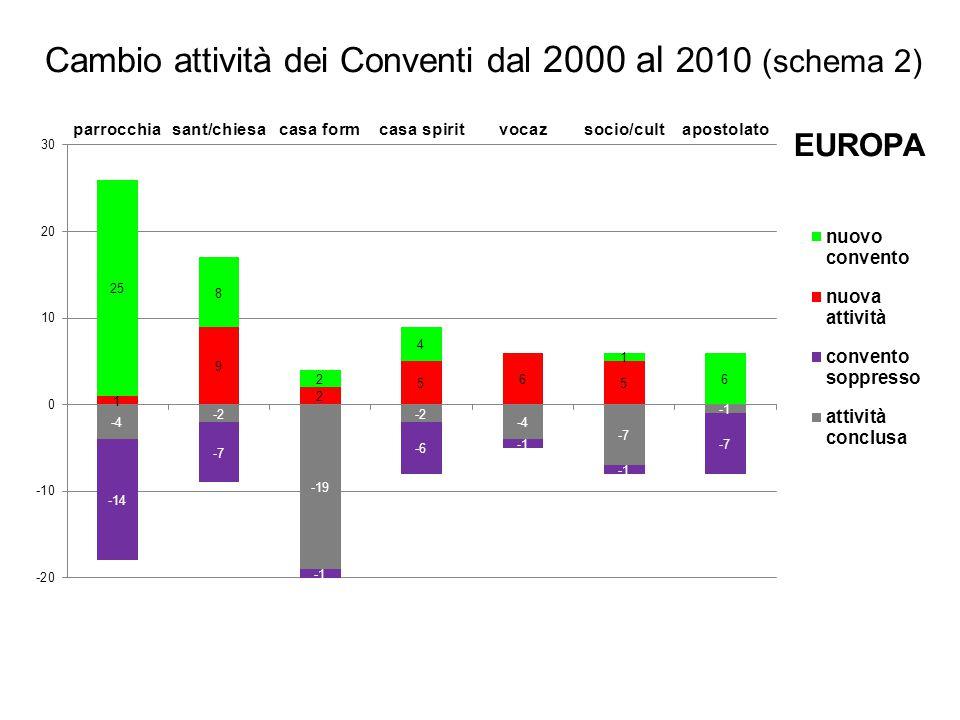EUROPA Cambio attività dei Conventi dal 2000 al 2010 (schema 2)