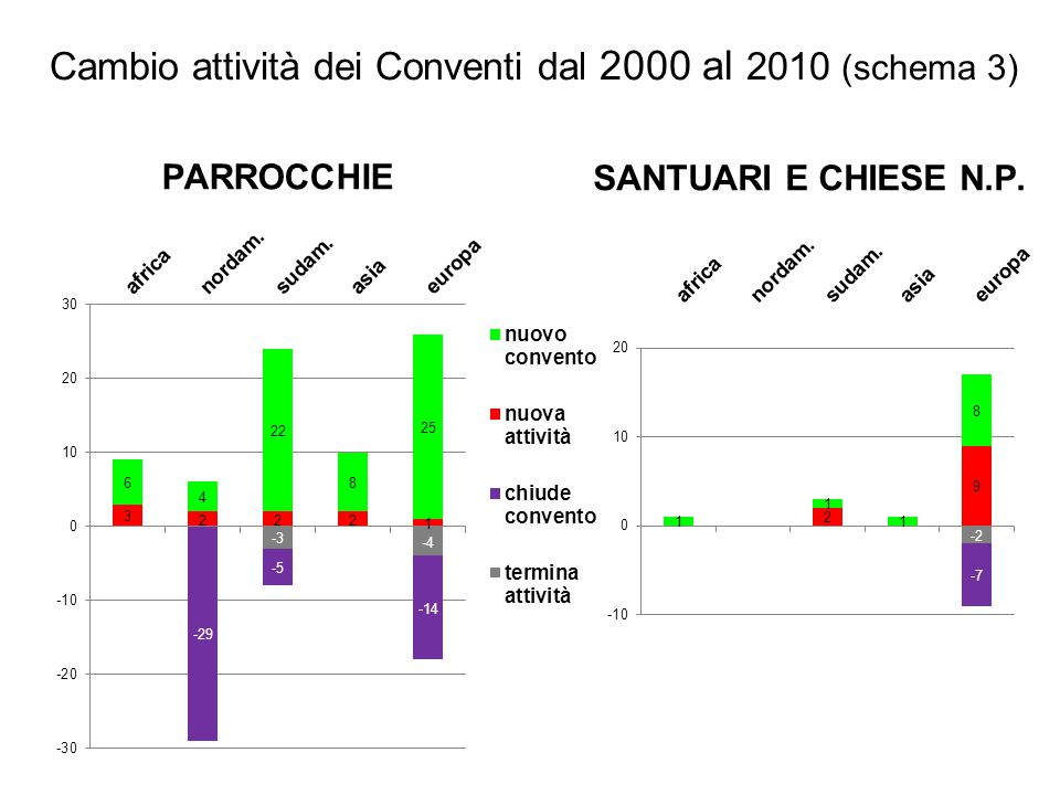 PARROCCHIE SANTUARI E CHIESE N.P. Cambio attività dei Conventi dal 2000 al 2010 (schema 3)