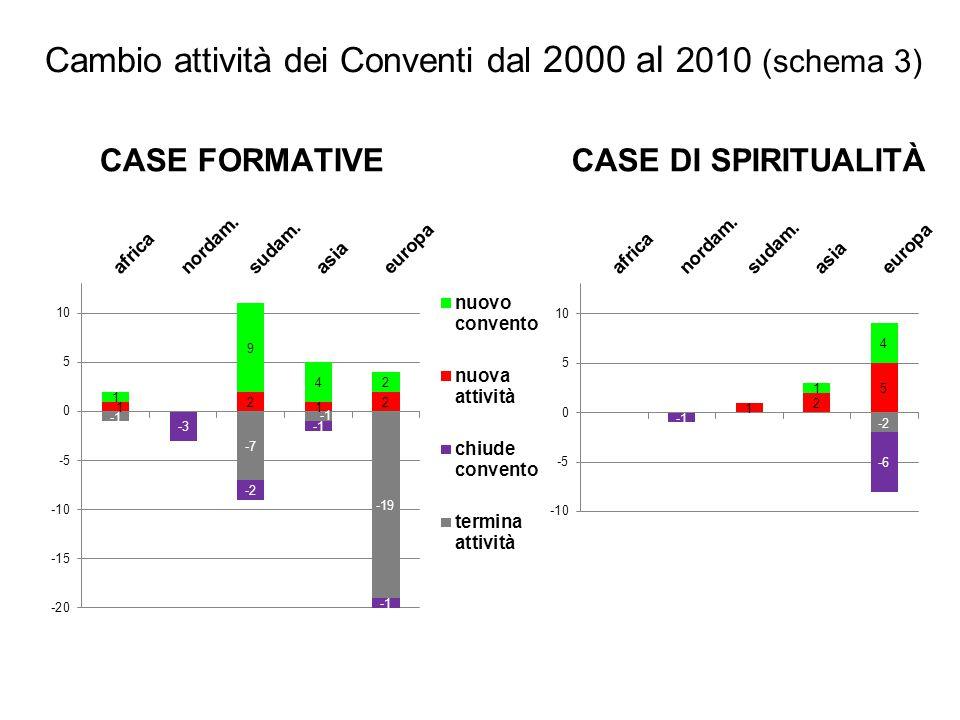CASE DI SPIRITUALITÀCASE FORMATIVE Cambio attività dei Conventi dal 2000 al 2010 (schema 3)