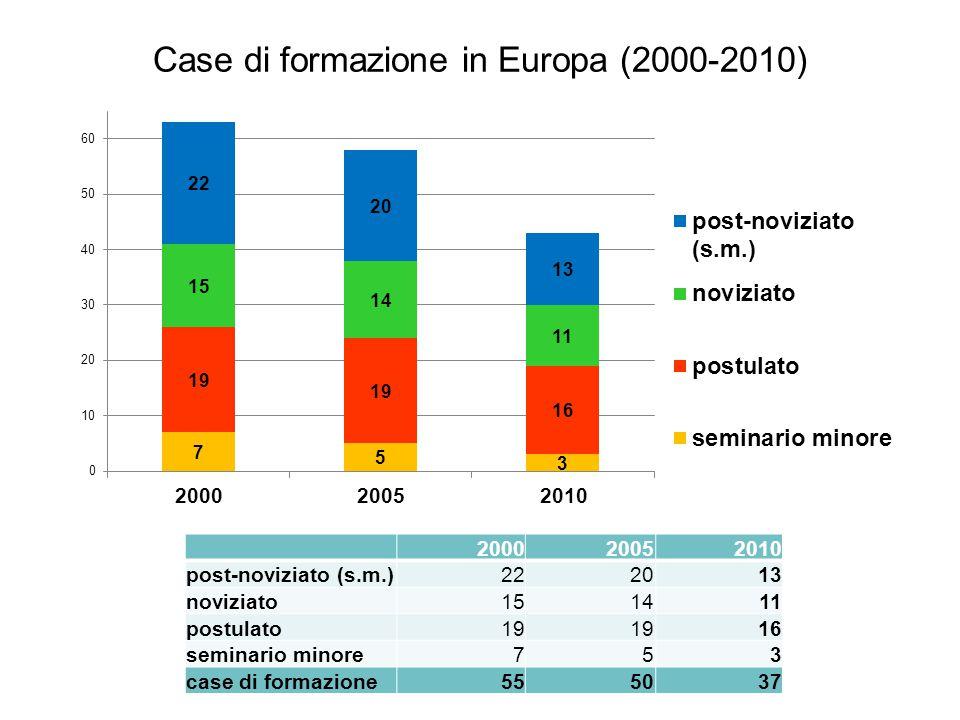 Case di formazione in Europa (2000-2010) 200020052010 post-noviziato (s.m.)222013 noviziato151411 postulato19 16 seminario minore753 case di formazion