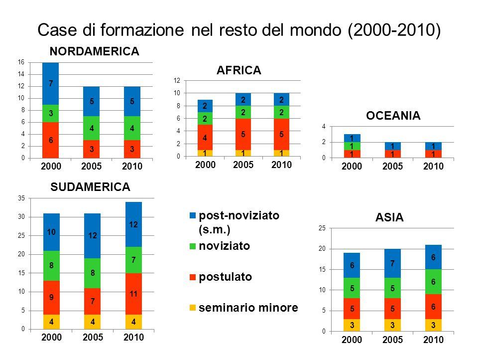 Case di formazione nel resto del mondo (2000-2010) AFRICA NORDAMERICA SUDAMERICA ASIA OCEANIA