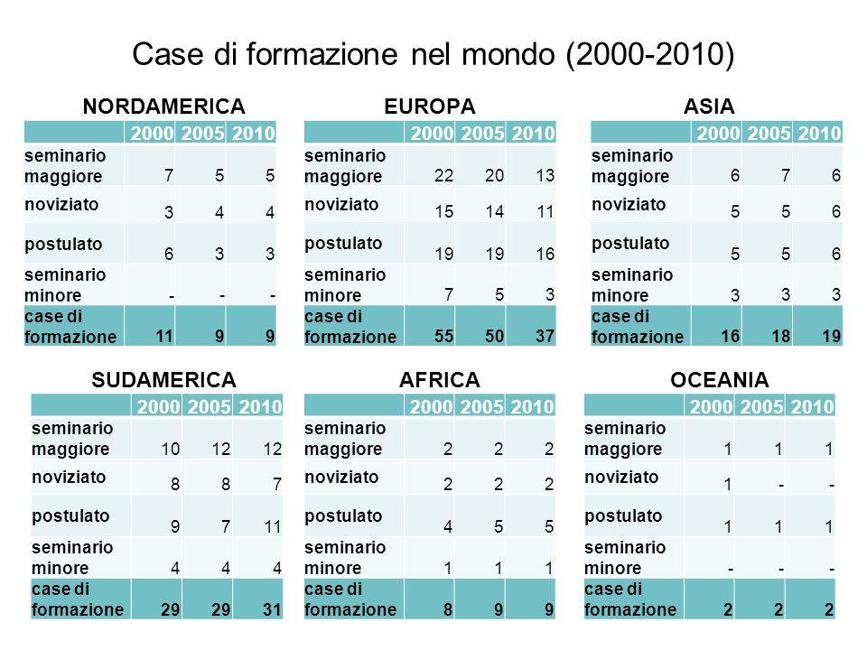 Case di formazione nel mondo (2000-2010) AFRICA NORDAMERICA OCEANIA 200020052010 seminario maggiore 755 noviziato 344 postulato 633 seminario minore -