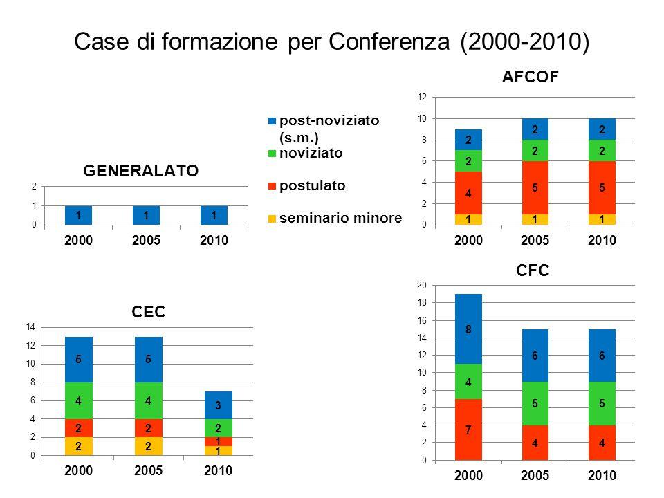 Case di formazione per Conferenza (2000-2010) AFCOF CFC CEC GENERALATO