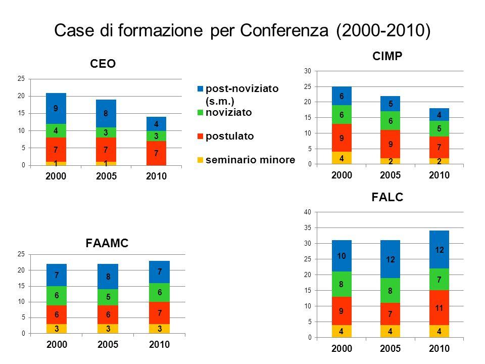 Case di formazione per Conferenza (2000-2010) CIMP CEO FAAMC FALC