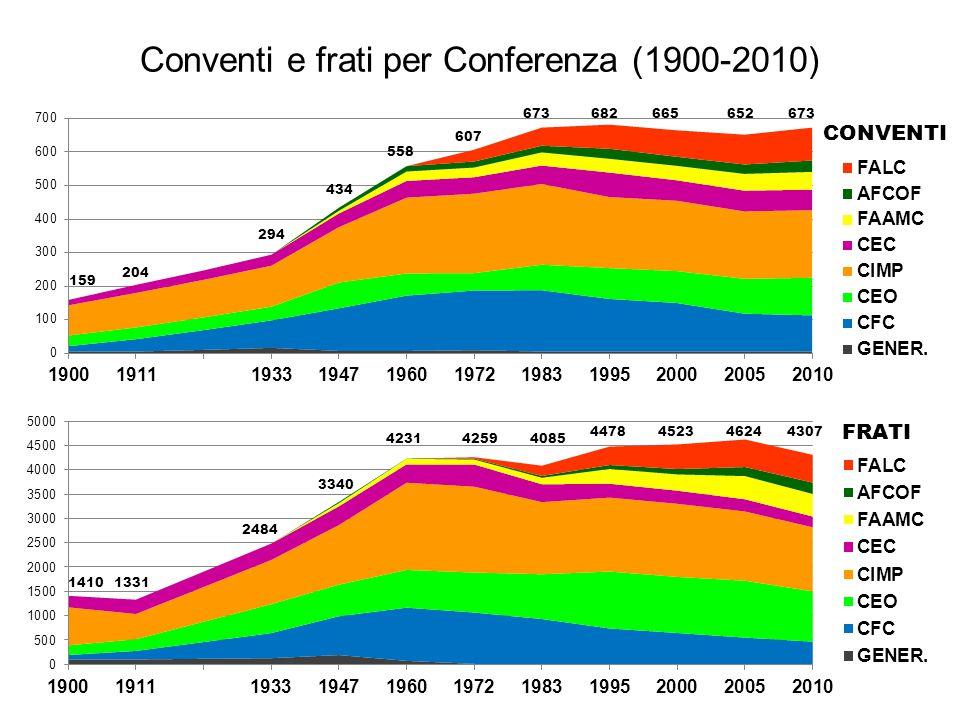 Conventi e frati per Conferenza (1900-2010) CONVENTI FRATI 14101331 2484 3340 423142594085 4478452346244307 159 204 294 434 558 607 673682665652673