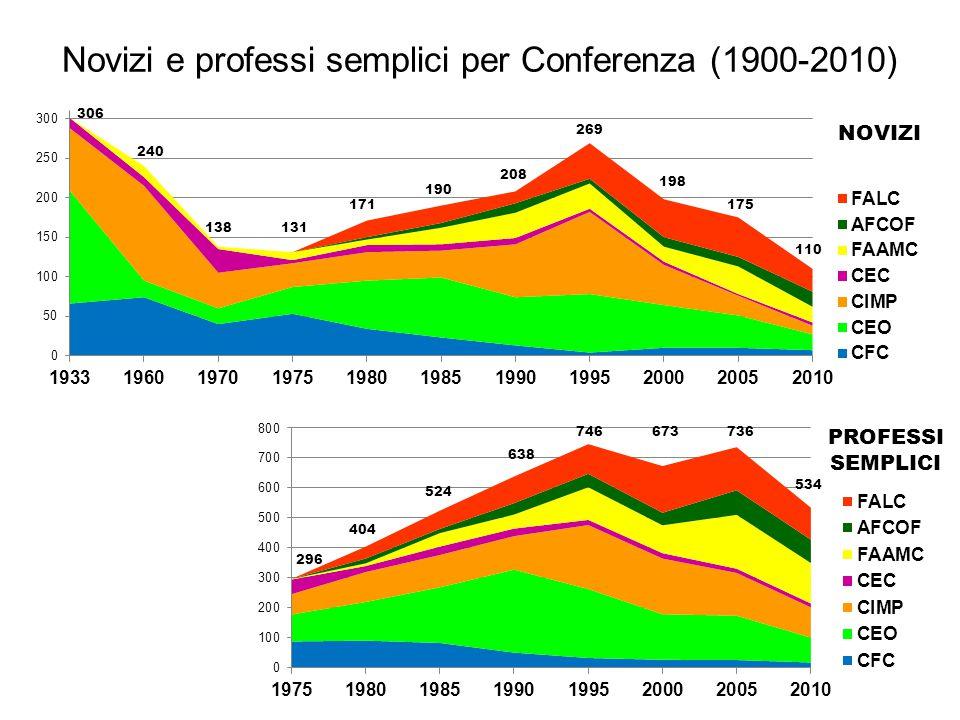Novizi e professi semplici per Conferenza (1900-2010) 240 138131 171 190 208 269 198 175 110 296 404 524 638 746673736 534 NOVIZI PROFESSI SEMPLICI