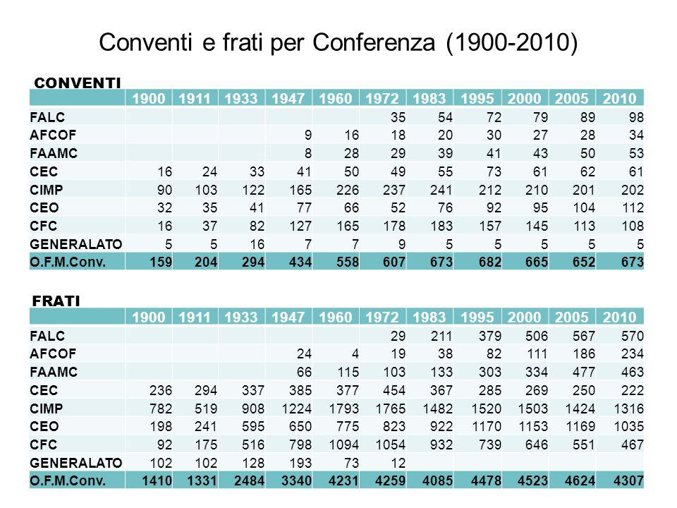 Conventi e frati per Conferenza (1900-2010) 19001911193319471960197219831995200020052010 FALC355472798998 AFCOF916182030272834 FAAMC828293941435053 CE