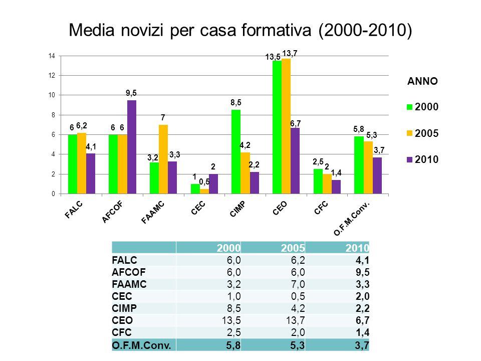 Media novizi per casa formativa (2000-2010) 200020052010 FALC6,06,24,1 AFCOF6,0 9,5 FAAMC3,27,03,3 CEC1,00,52,0 CIMP8,54,22,2 CEO13,513,76,7 CFC2,52,01,4 O.F.M.Conv.5,85,33,7