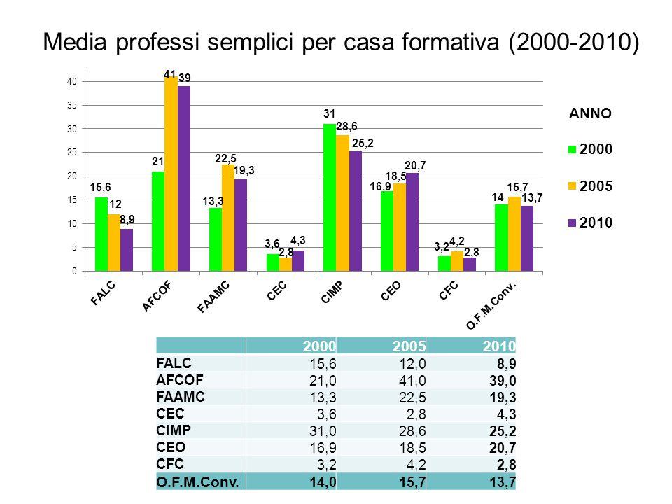 Media professi semplici per casa formativa (2000-2010) 200020052010 FALC15,612,08,9 AFCOF21,041,039,0 FAAMC13,322,519,3 CEC3,62,84,3 CIMP31,028,625,2 CEO16,918,520,7 CFC3,24,22,8 O.F.M.Conv.