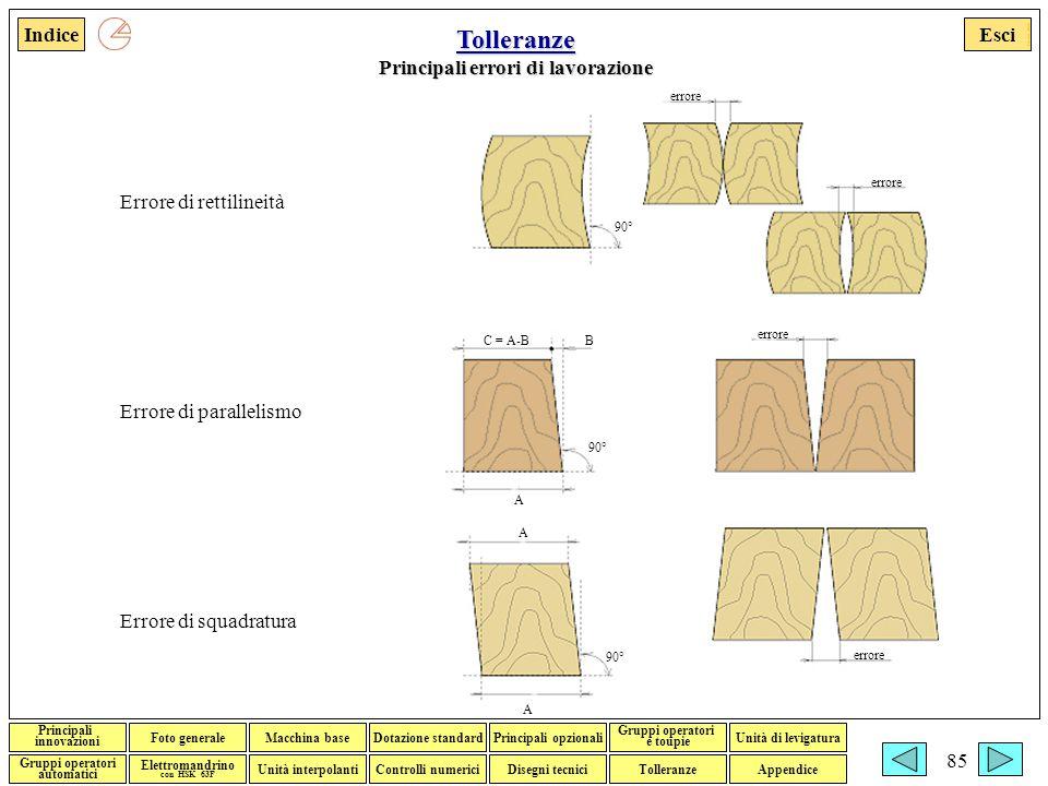 Esci Foto generaleMacchina baseDotazione standardPrincipali opzionali Gruppi operatori e toupie Gruppi operatori automatici Disegni tecniciTolleranzeControlli numerici Elettromandrino con HSK 63F Indice Unità interpolanti Unità di levigatura Principali innovazioni Appendice Francesco Adorante 85 Tolleranze Principali errori di lavorazione Errore di rettilineità Errore di parallelismo Errore di squadratura errore C = A-BB 90° A A A