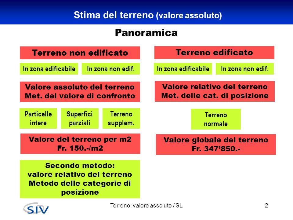 Zona rossa, blu, gialla e bianca Terreno: valore assoluto / SL13 Incide molto!