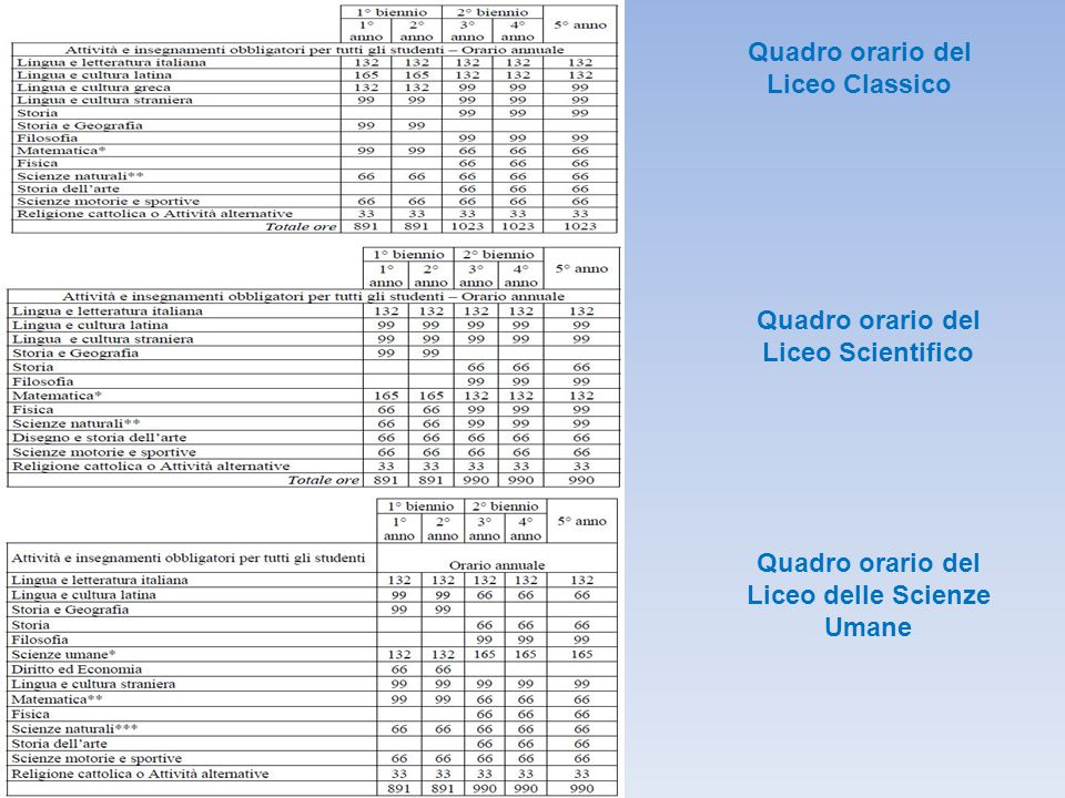 Quadro orario del Liceo Classico Quadro orario del Liceo Scientifico Quadro orario del Liceo delle Scienze Umane