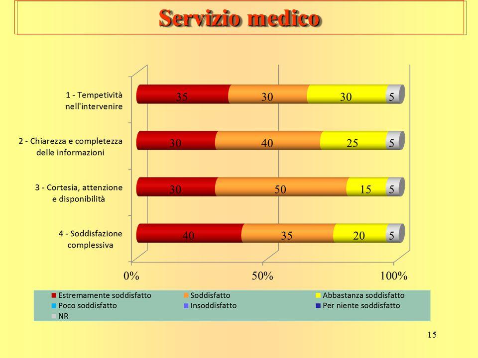 15 Servizio medico
