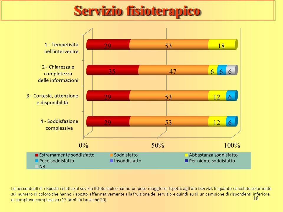 18 Servizio fisioterapico Le percentuali di risposta relative al sevizio fisioterapico hanno un peso maggiore rispetto agli altri servizi, in quanto c