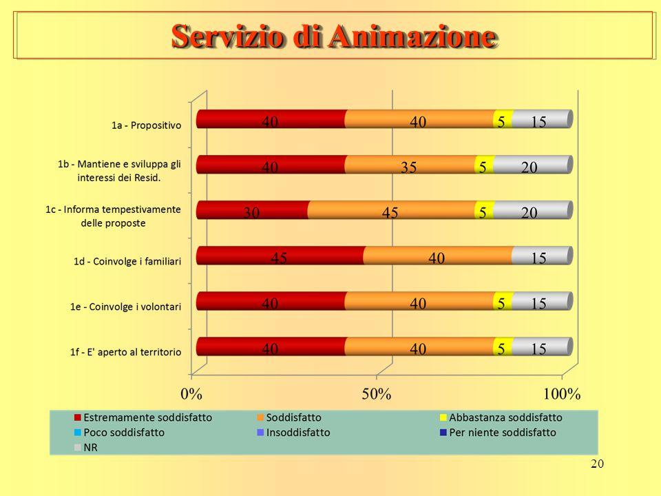 20 Servizio di Animazione