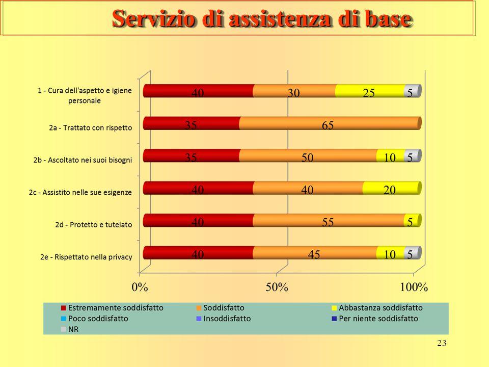23 Servizio di assistenza di base Servizio di assistenza di base