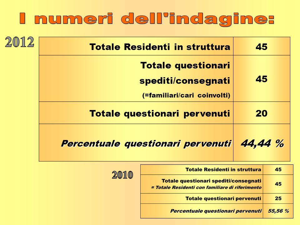 Totale Residenti in struttura45 Totale questionari spediti/consegnati (=familiari/cari coinvolti) 45 Totale questionari pervenuti20 Percentuale questi
