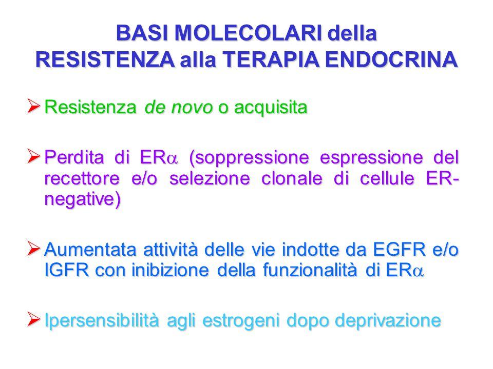 BASI MOLECOLARI della RESISTENZA alla TERAPIA ENDOCRINA  Resistenza de novo o acquisita  Perdita di ER  (soppressione espressione del recettore e/o