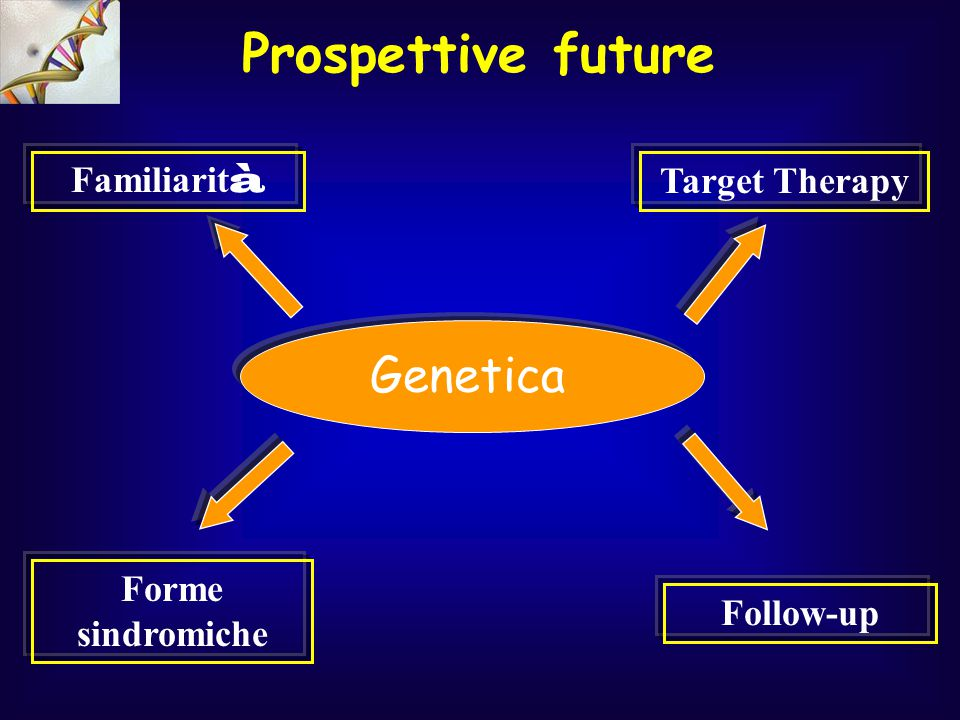 Genetica Target Therapy Follow-up Familiarit à Forme sindromiche Prospettive future