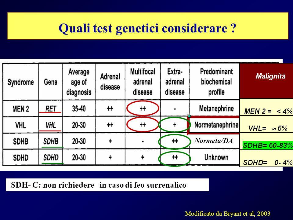 Quali test genetici considerare ? Modificato da Bryant et al, 2003 SDH- C: non richiedere in caso di feo surrenalico Normeta/DA