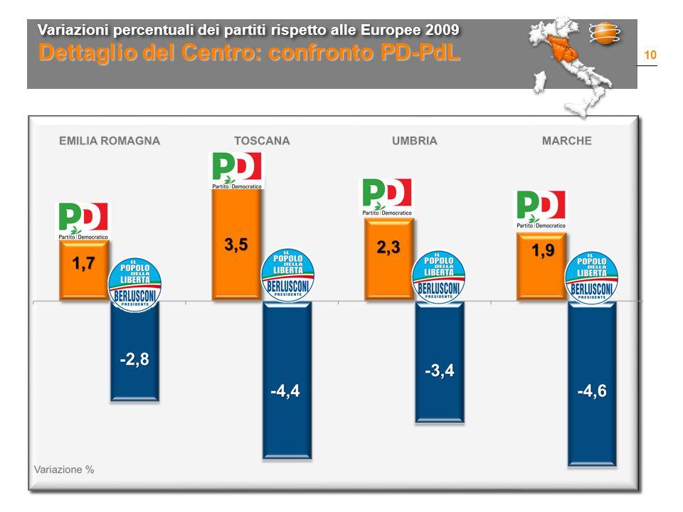 Variazioni percentuali dei partiti rispetto alle Europee 2009 10 Dettaglio del Centro: confronto PD-PdL