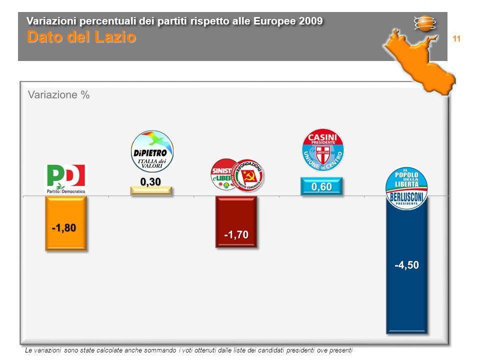 Variazioni percentuali dei partiti rispetto alle Europee 2009 11 Dato del Lazio Le variazioni sono state calcolate anche sommando i voti ottenuti dalle liste dei candidati presidenti ove presenti