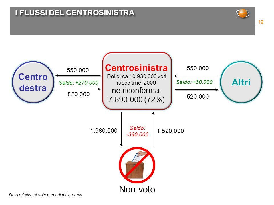 I FLUSSI DEL CENTROSINISTRA 12 Centrosinistra Dei circa 10.930.000 voti raccolti nel 2009 ne riconferma: 7.890.000 (72%) Centro destra 550.000 820.000 Saldo: +270.000 Altri 520.000 Non voto 1.980.000 1.590.000 Saldo: -390.000 Dato relativo al voto a candidati e partiti 550.000 Saldo: +30.000