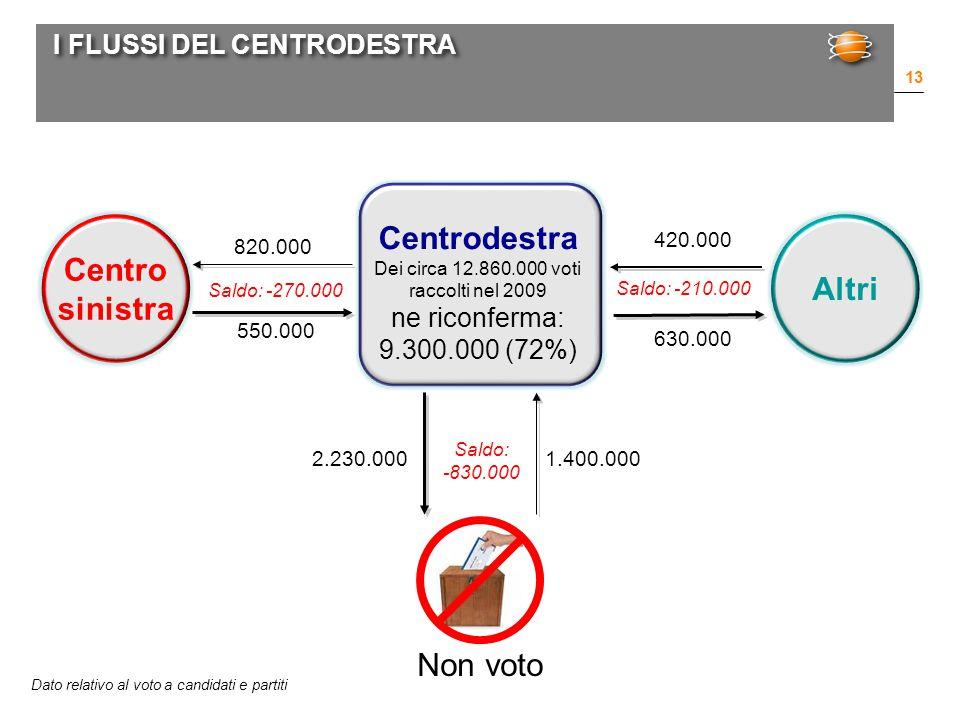 I FLUSSI DEL CENTRODESTRA 13 Centrodestra Dei circa 12.860.000 voti raccolti nel 2009 ne riconferma: 9.300.000 (72%) Centro sinistra 820.000 550.000 Altri Non voto 2.230.0001.400.000 Saldo: -830.000 Saldo: -270.000 Dato relativo al voto a candidati e partiti 630.000 420.000 Saldo: -210.000