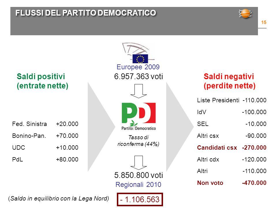 FLUSSI DEL PARTITO DEMOCRATICO 15 Europee 2009 Regionali 2010 6.957.363 voti 5.850.800 voti Fed.