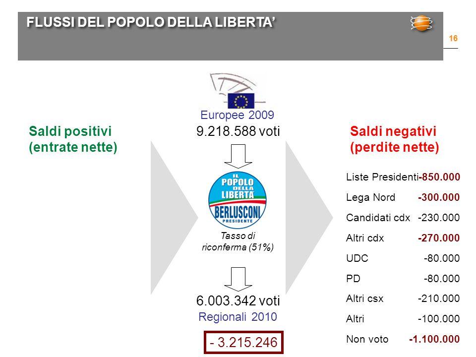 FLUSSI DEL POPOLO DELLA LIBERTA' 16 Europee 2009 Regionali 2010 9.218.588 voti 6.003.342 voti Tasso di riconferma (51%) Saldi positivi (entrate nette) Saldi negativi (perdite nette) Liste Presidenti-850.000 Lega Nord-300.000 Candidati cdx-230.000 Altri cdx-270.000 UDC-80.000 PD-80.000 Altri csx-210.000 Altri-100.000 Non voto-1.100.000 - 3.215.246