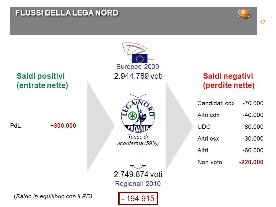 FLUSSI DELLA LEGA NORD 17 Europee 2009 Regionali 2010 2.944.789 voti 2.749.874 voti Candidati cdx-70.000 Altri cdx-40.000 UDC-80.000 Altri csx-30.000 Altri-60.000 Non voto-220.000 Tasso di riconferma (59%) Saldi positivi (entrate nette) Saldi negativi (perdite nette) PdL+300.000 (Saldo in equilibrio con il PD) - 194.915