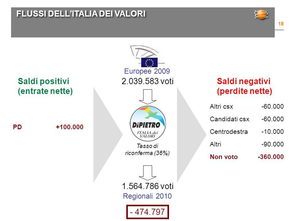 FLUSSI DELL'ITALIA DEI VALORI 18 Europee 2009 Regionali 2010 2.039.583 voti 1.564.786 voti PD+100.000 Tasso di riconferma (36%) Saldi positivi (entrate nette) Saldi negativi (perdite nette) Altri csx-60.000 Candidati csx-60.000 Centrodestra-10.000 Altri-90.000 Non voto-360.000 - 474.797