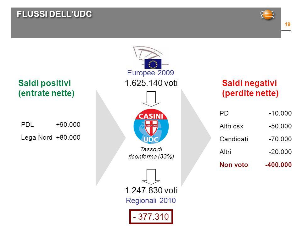 FLUSSI DELL'UDC 19 Europee 2009 Regionali 2010 1.625.140 voti 1.247.830 voti PDL+90.000 Lega Nord+80.000 Tasso di riconferma (33%) Saldi positivi (entrate nette) Saldi negativi (perdite nette) PD-10.000 Altri csx-50.000 Candidati -70.000 Altri-20.000 Non voto-400.000 - 377.310