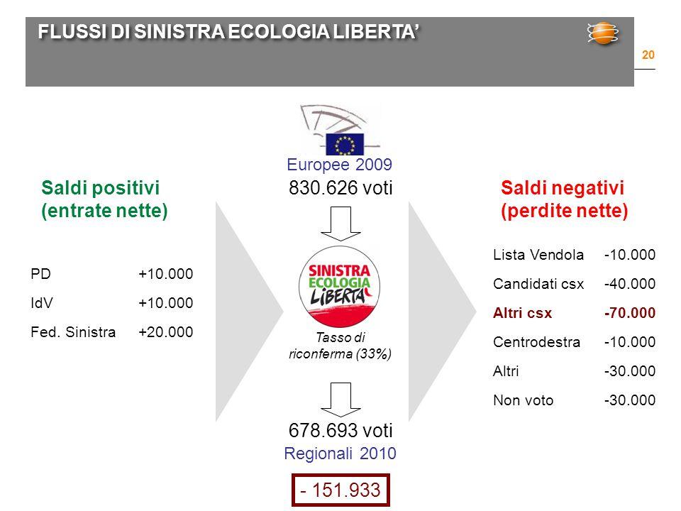 FLUSSI DI SINISTRA ECOLOGIA LIBERTA' 20 Europee 2009 Regionali 2010 830.626 voti 678.693 voti PD+10.000 IdV+10.000 Fed.