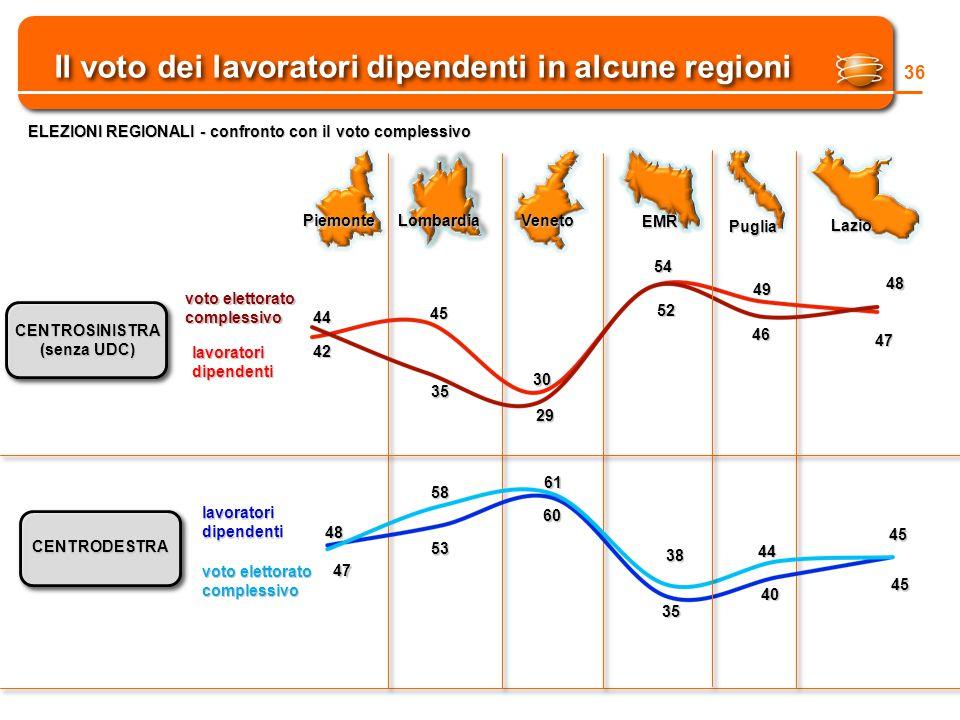 Il voto dei lavoratori dipendenti in alcune regioni 36 ELEZIONI REGIONALI - confronto con il voto complessivo CENTROSINISTRA (senza UDC) CENTRODESTRA lavoratoridipendenti voto elettorato complessivo 44 42 45 30 54 49 46 52 29 35 lavoratoridipendenti 47 48 53 58 61 60 38 35 44 40 PiemonteLombardiaVeneto EMR Puglia Lazio 47 48 45 45
