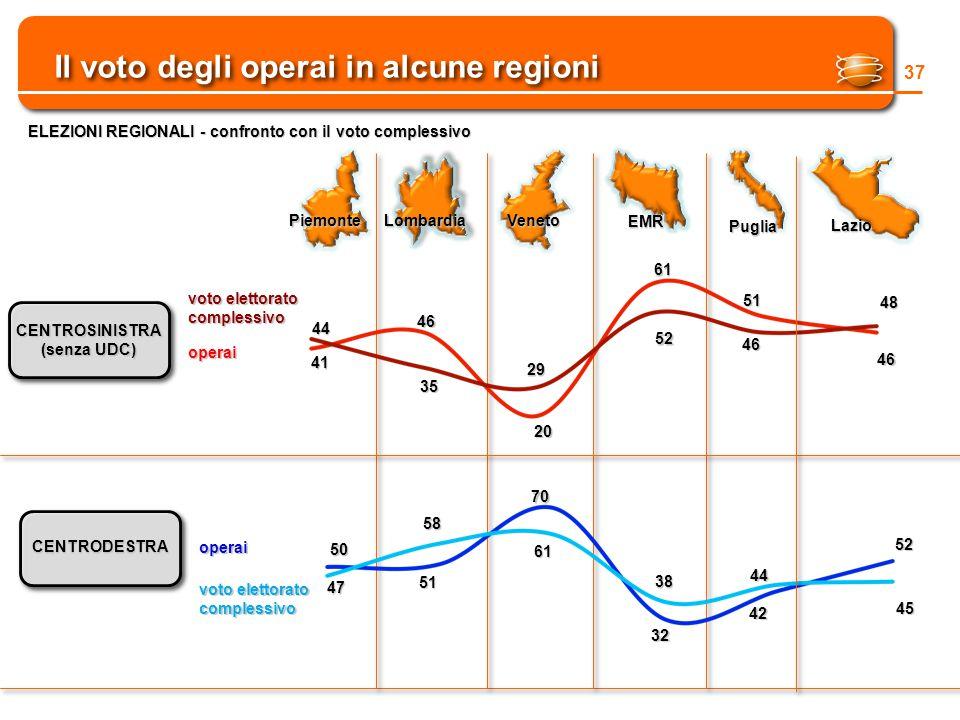 Il voto degli operai in alcune regioni 37 ELEZIONI REGIONALI - confronto con il voto complessivo CENTROSINISTRA (senza UDC) CENTRODESTRA operai voto elettorato complessivo 44 41 46 29 61 51 46 52 20 35 operai 50 47 51 58 61 70 38 32 44 42 48 PiemonteLombardiaVeneto EMR Puglia Lazio 46 45 52