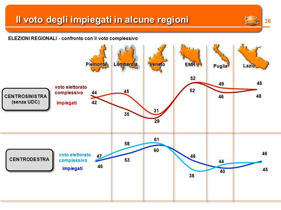 Il voto degli impiegati in alcune regioni 38 ELEZIONI REGIONALI - confronto con il voto complessivo CENTROSINISTRA (senza UDC) CENTRODESTRA impiegati voto elettorato complessivo 44 42 45 31 52 49 46 52 29 35 impiegati 46 47 53 58 61 60 38 46 44 40 PiemonteLombardiaVeneto EMR Puglia Lazio 48 48 46 45