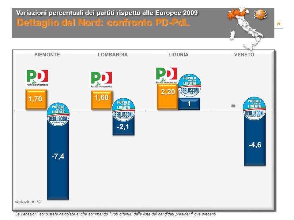 Variazioni percentuali dei partiti rispetto alle Europee 2009 5 Dettaglio del Nord: confronto PD-PdL Le variazioni sono state calcolate anche sommando i voti ottenuti dalle liste dei candidati presidenti ove presenti