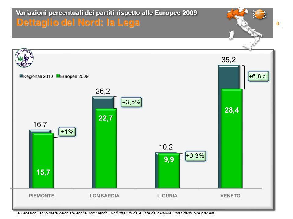 Variazioni percentuali dei partiti rispetto alle Europee 2009 6 Dettaglio del Nord: la Lega Le variazioni sono state calcolate anche sommando i voti ottenuti dalle liste dei candidati presidenti ove presenti +1% +3,5% +0,3% +6,8%