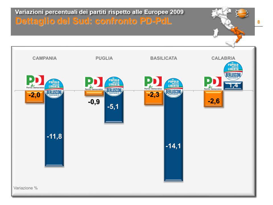 Variazioni percentuali dei partiti rispetto alle Europee 2009 8 Dettaglio del Sud: confronto PD-PdL