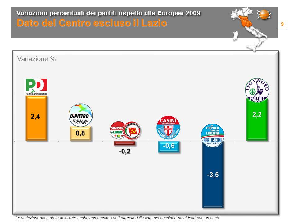 Variazioni percentuali dei partiti rispetto alle Europee 2009 9 Dato del Centro escluso il Lazio Le variazioni sono state calcolate anche sommando i voti ottenuti dalle liste dei candidati presidenti ove presenti