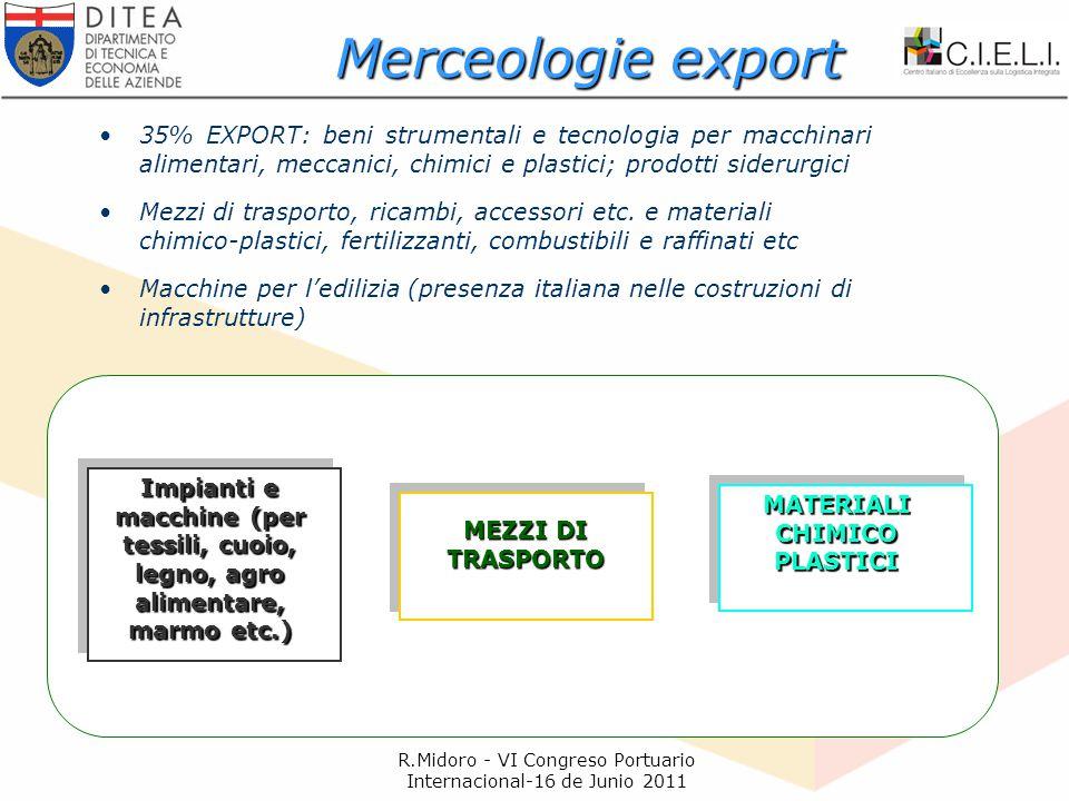 R.Midoro - VI Congreso Portuario Internacional-16 de Junio 2011 35% EXPORT: beni strumentali e tecnologia per macchinari alimentari, meccanici, chimici e plastici; prodotti siderurgici Mezzi di trasporto, ricambi, accessori etc.