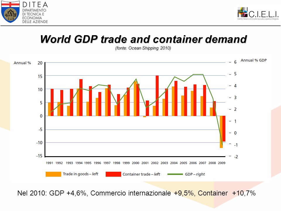 World GDP trade and container demand (fonte: Ocean Shipping 2010) Nel 2010: GDP +4,6%, Commercio internazionale +9,5%, Container +10,7%