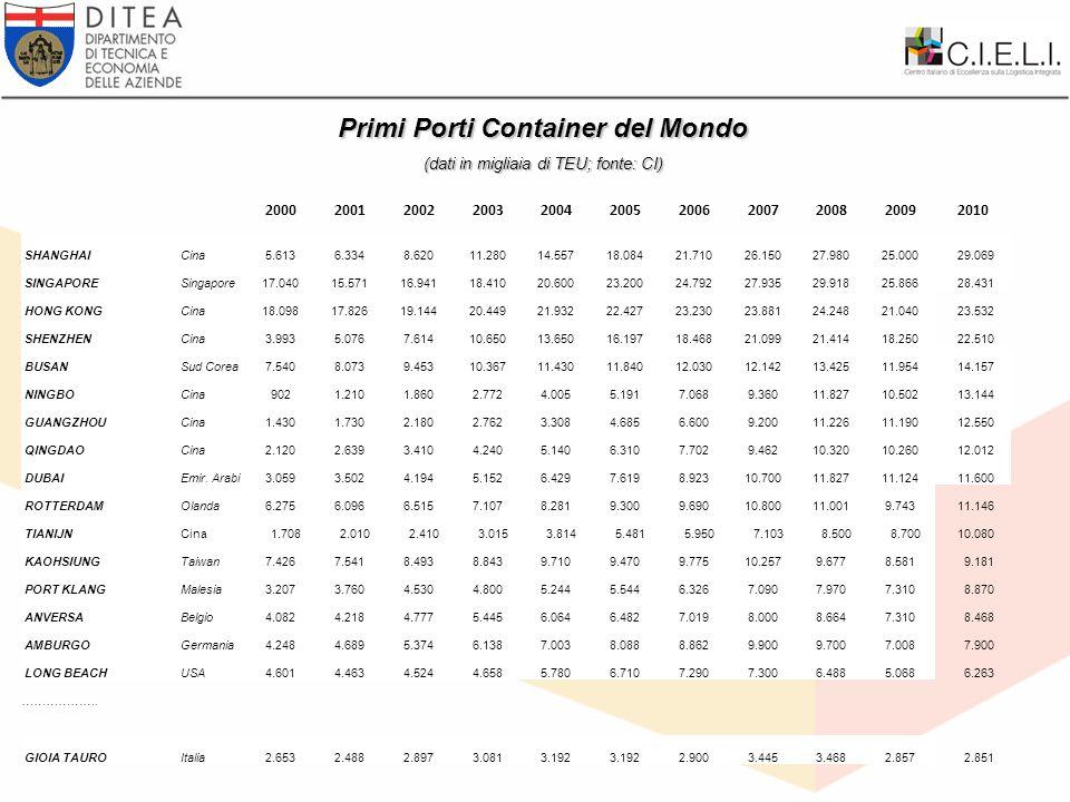 R.Midoro - VI Congreso Portuario Internacional-16 de Junio 2011 Merceologie import PIETRE BRASILE ARGENTINA CILE