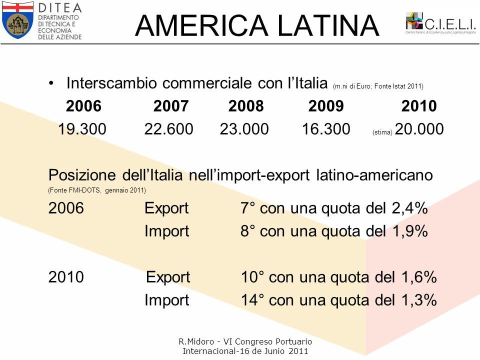 AMERICA LATINA Interscambio commerciale con l'Italia (m.ni di Euro; Fonte Istat 2011) 2006 2007 2008 2009 2010 19.30022.600 23.000 16.300 (stima) 20.000 Posizione dell'Italia nell'import-export latino-americano (Fonte FMI-DOTS, gennaio 2011) 2006Export7° con una quota del 2,4% Import8° con una quota del 1,9% 2010 Export10° con una quota del 1,6% Import14° con una quota del 1,3% R.Midoro - VI Congreso Portuario Internacional-16 de Junio 2011