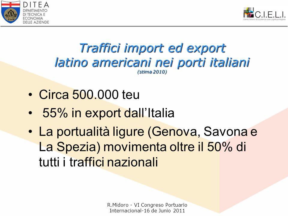 Traffici import ed export latino americani nei porti italiani (stima 2010) Circa 500.000 teu 55% in export dall'Italia La portualità ligure (Genova, Savona e La Spezia) movimenta oltre il 50% di tutti i traffici nazionali